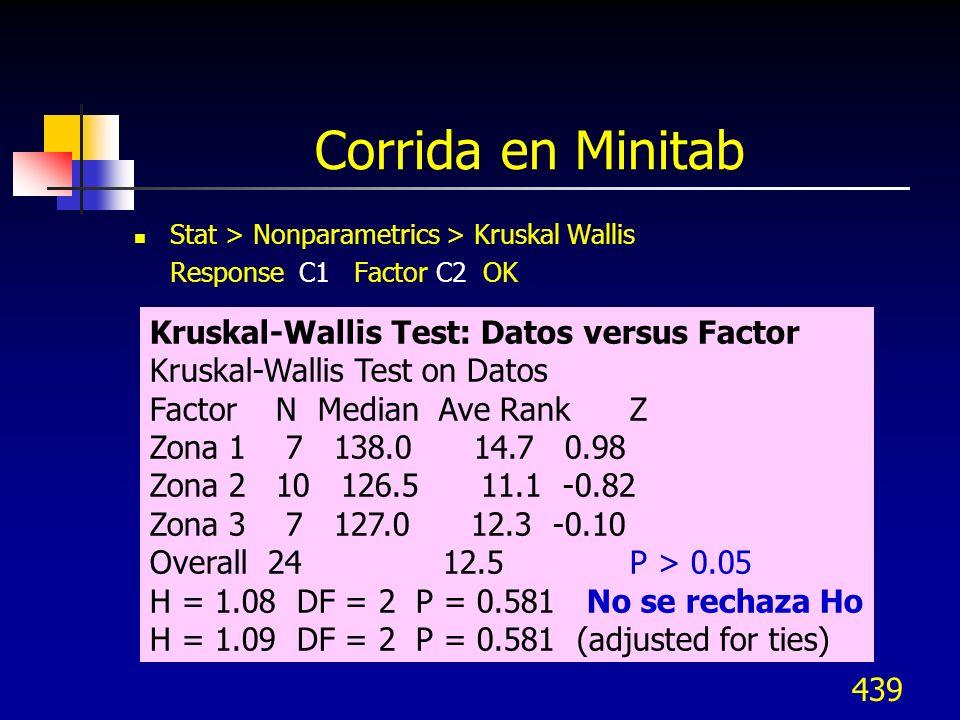 Corrida en Minitab Kruskal-Wallis Test: Datos versus Factor