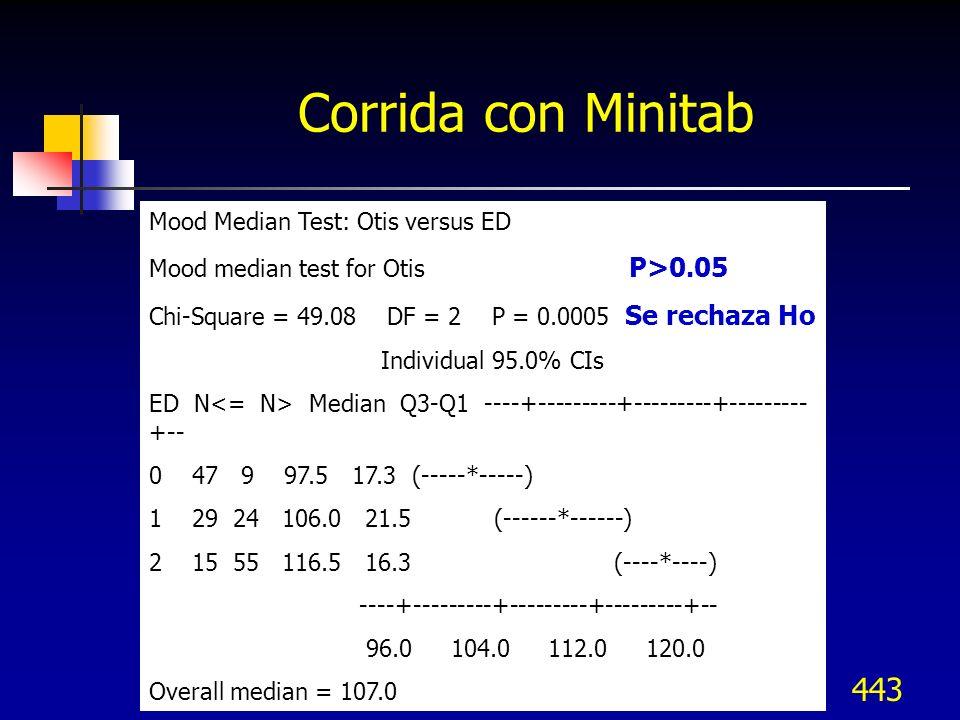 Corrida con Minitab Mood Median Test: Otis versus ED