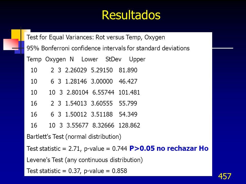 Resultados Test for Equal Variances: Rot versus Temp, Oxygen