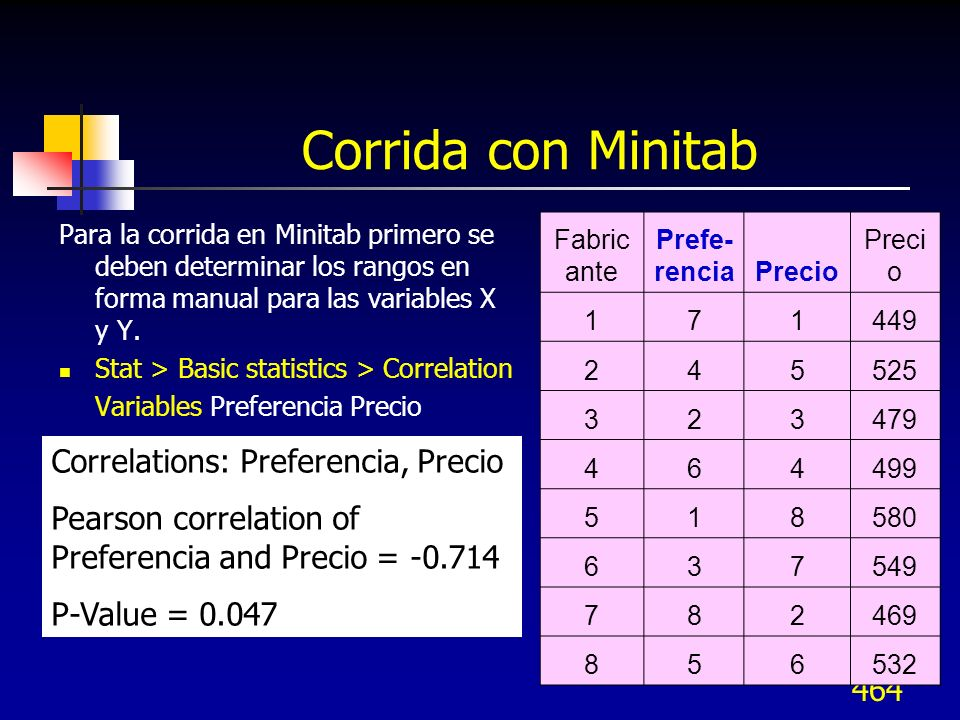 Corrida con Minitab Correlations: Preferencia, Precio