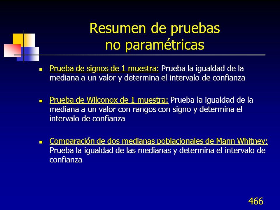 Resumen de pruebas no paramétricas