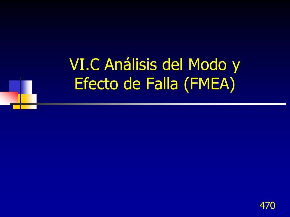 VI.C Análisis del Modo y Efecto de Falla (FMEA)
