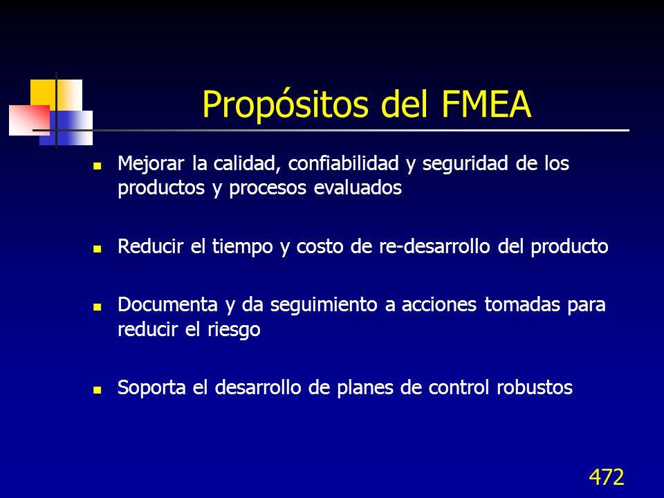 Propósitos del FMEA Mejorar la calidad, confiabilidad y seguridad de los productos y procesos evaluados.