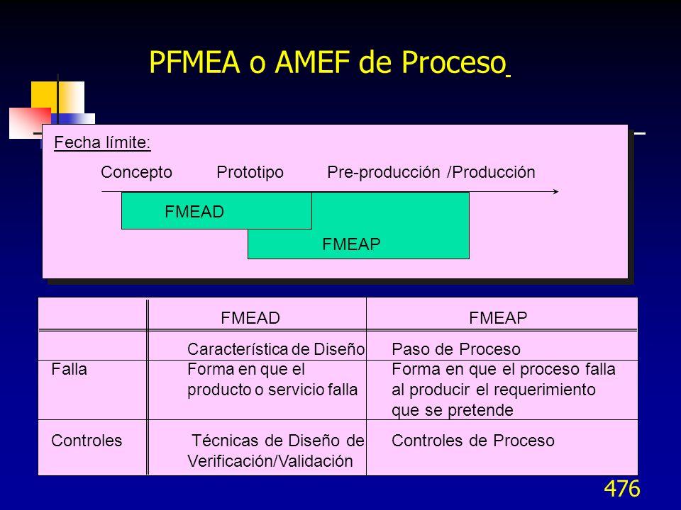 PFMEA o AMEF de Proceso Fecha límite: