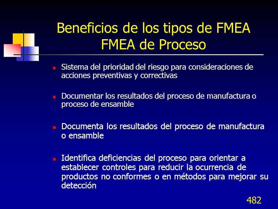 Beneficios de los tipos de FMEA FMEA de Proceso