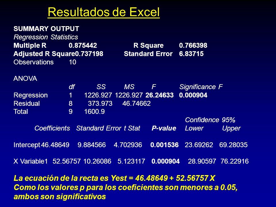 Resultados de Excel SUMMARY OUTPUT. Regression Statistics. Multiple R 0.875442 R Square 0.766398.