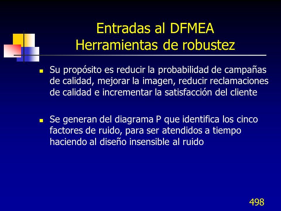 Entradas al DFMEA Herramientas de robustez