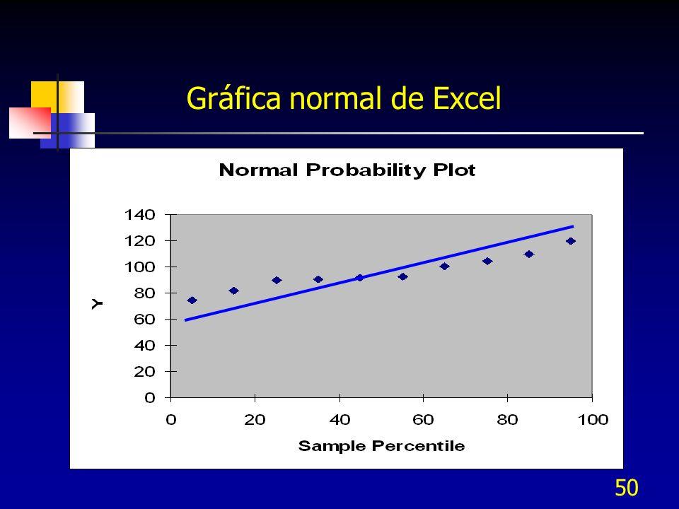 Gráfica normal de Excel