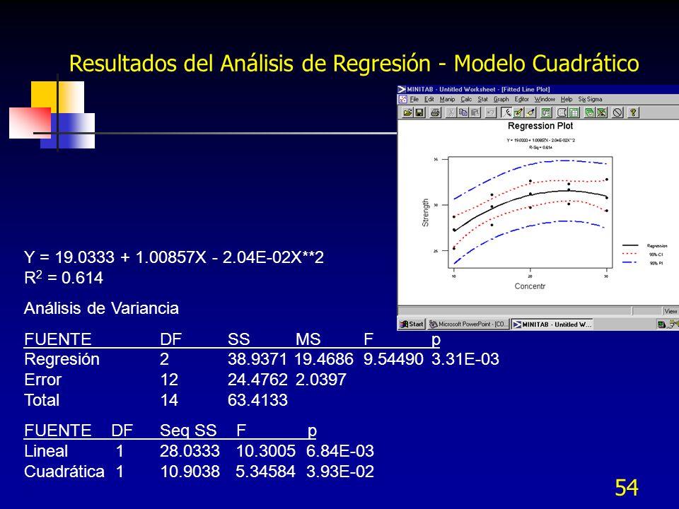 Resultados del Análisis de Regresión - Modelo Cuadrático