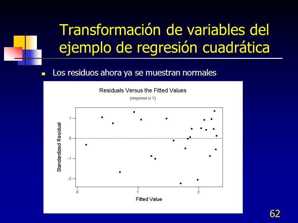 Transformación de variables del ejemplo de regresión cuadrática