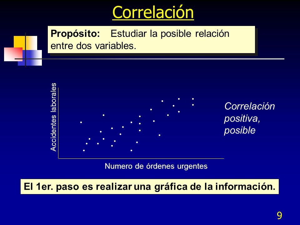 El 1er. paso es realizar una gráfica de la información.