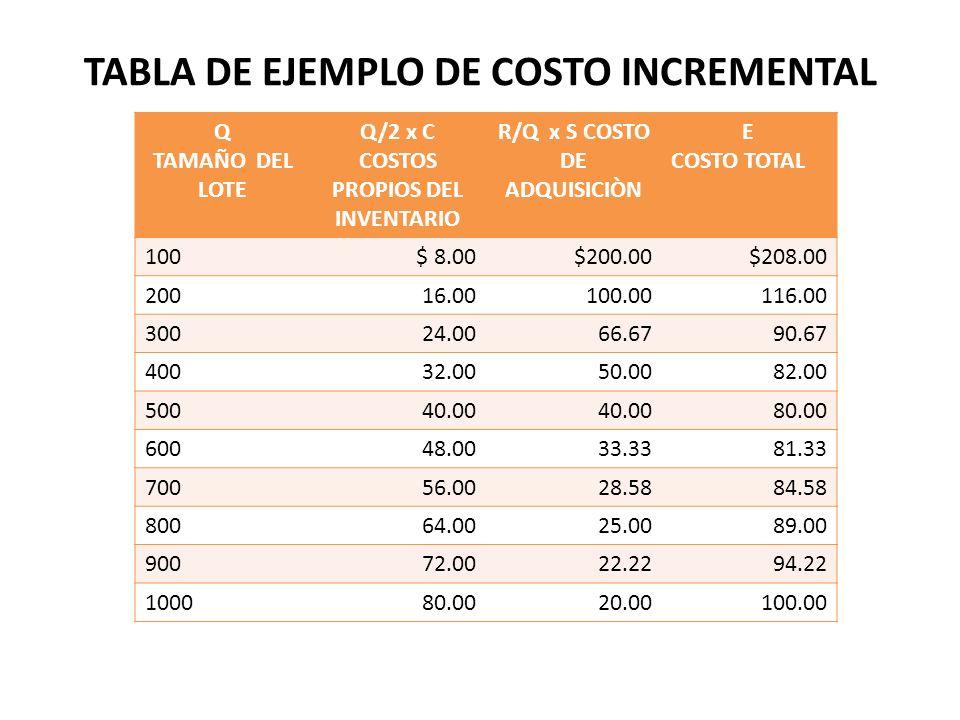 TABLA DE EJEMPLO DE COSTO INCREMENTAL