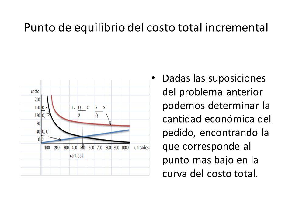 Punto de equilibrio del costo total incremental