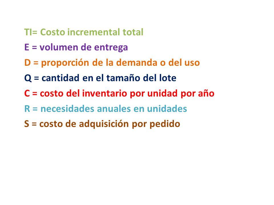 TI= Costo incremental total