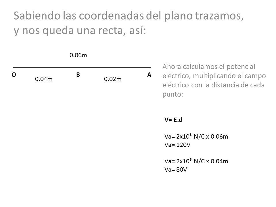 Sabiendo las coordenadas del plano trazamos, y nos queda una recta, así: