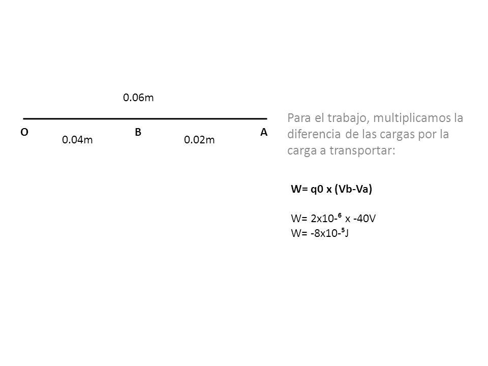 0.06m Para el trabajo, multiplicamos la diferencia de las cargas por la carga a transportar: O. B.