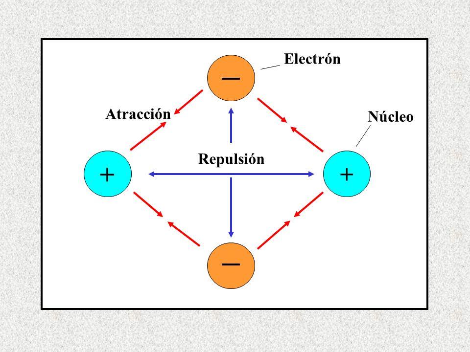 + Repulsión Atracción Núcleo Electrón