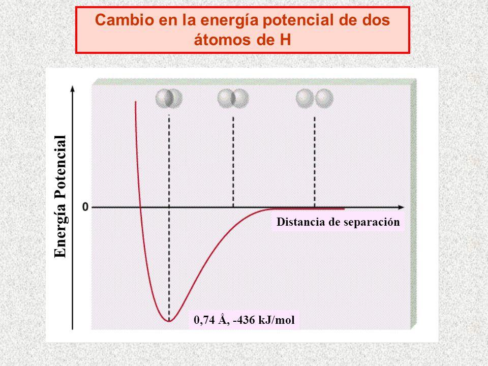 Cambio en la energía potencial de dos átomos de H