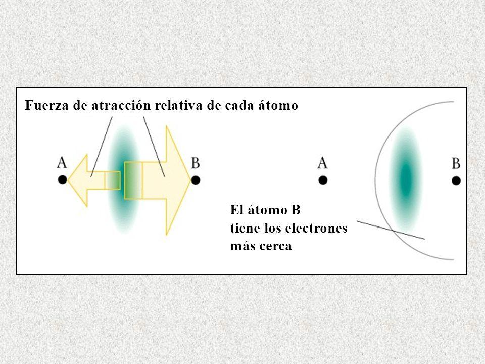 Fuerza de atracción relativa de cada átomo
