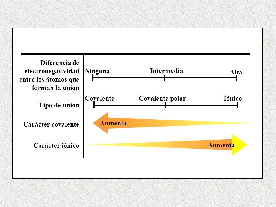 Diferencia de electronegatividad entre los átomos que forman la unión