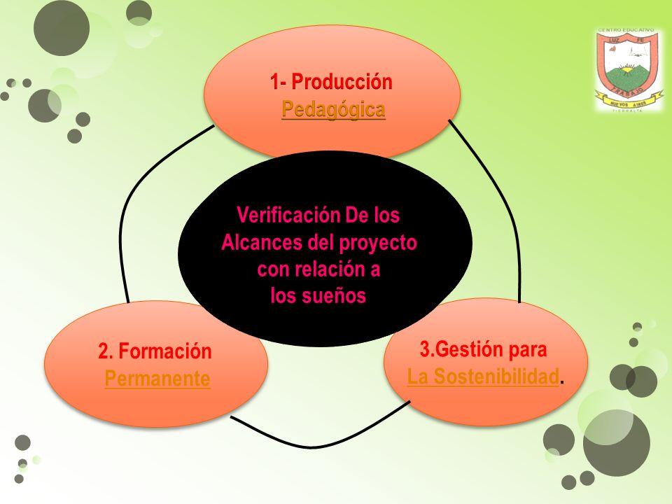 1- Producción Pedagógica. Verificación De los. Alcances del proyecto. con relación a. los sueños.