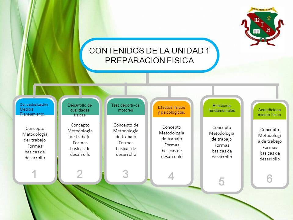 1 2 3 5 4 6 CONTENIDOS DE LA UNIDAD 1 PREPARACION FISICA TEXT Concepto