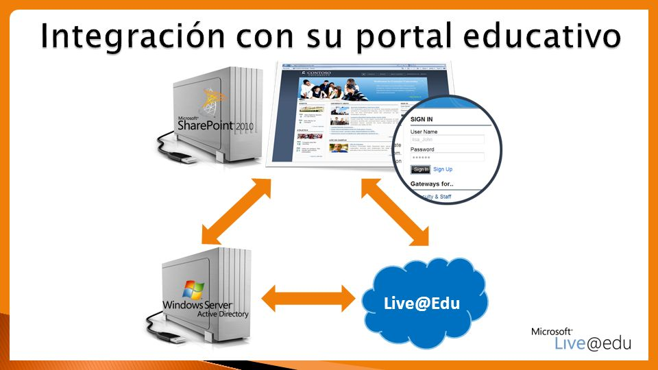 Integración con su portal educativo