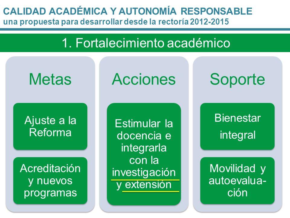 Metas Acciones Soporte 1. Fortalecimiento académico