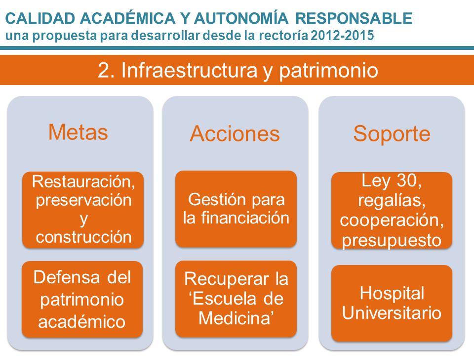 Metas Acciones Soporte 2. Infraestructura y patrimonio