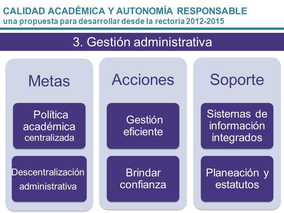 Metas Acciones Soporte 3. Gestión administrativa