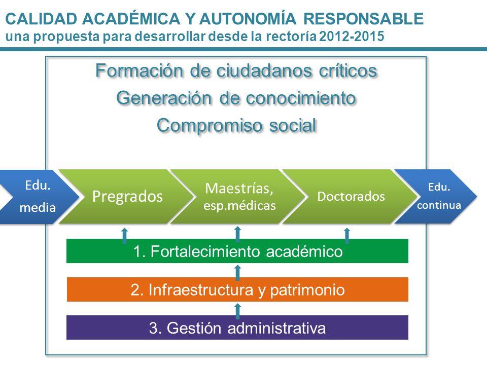Formación de ciudadanos críticos Generación de conocimiento