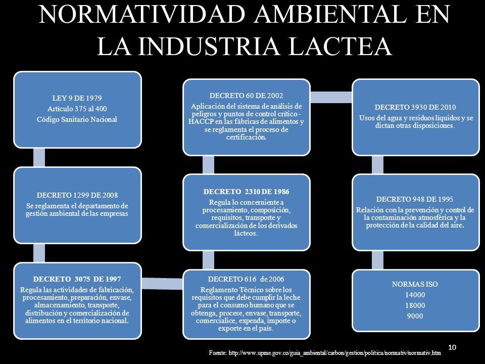 NORMATIVIDAD AMBIENTAL EN LA INDUSTRIA LACTEA