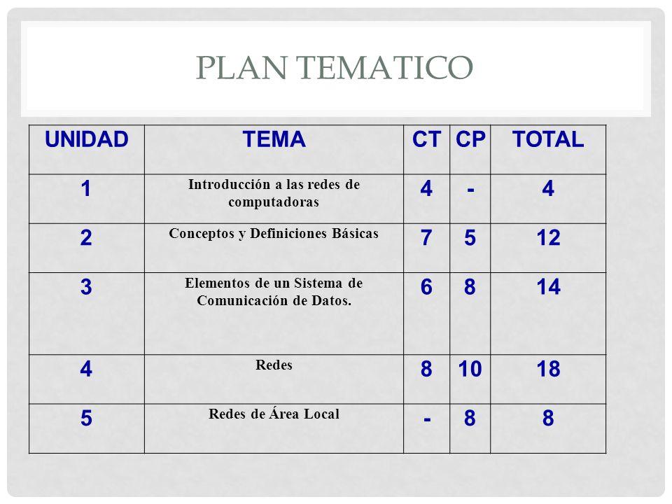 PLAN TEMATICO UNIDAD TEMA CT CP TOTAL 1 4 - 2 7 5 12 3 6 8 14 10 18