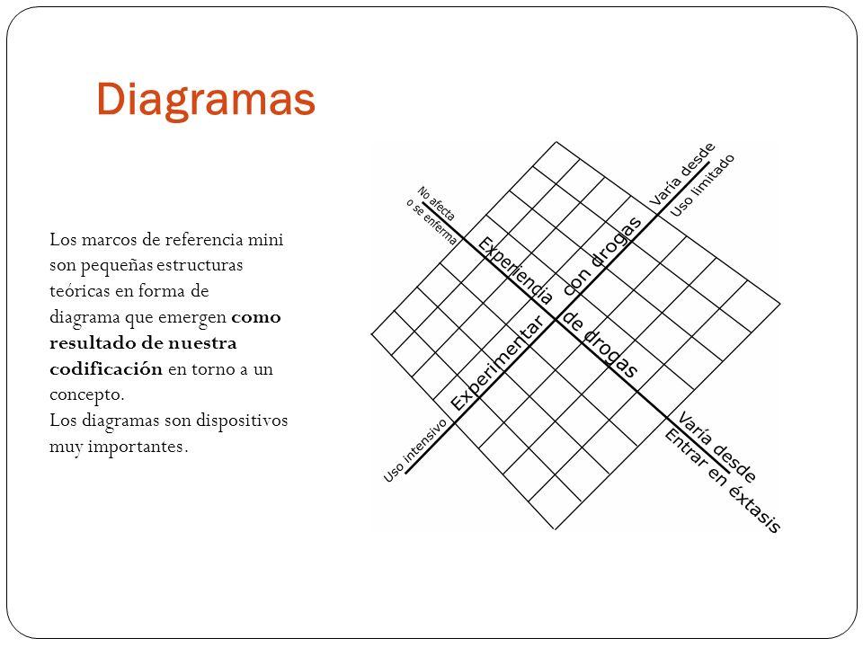 Diagramas Los marcos de referencia mini son pequeñas estructuras teóricas en forma de.