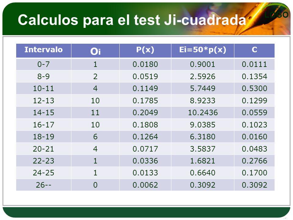 Calculos para el test Ji-cuadrada