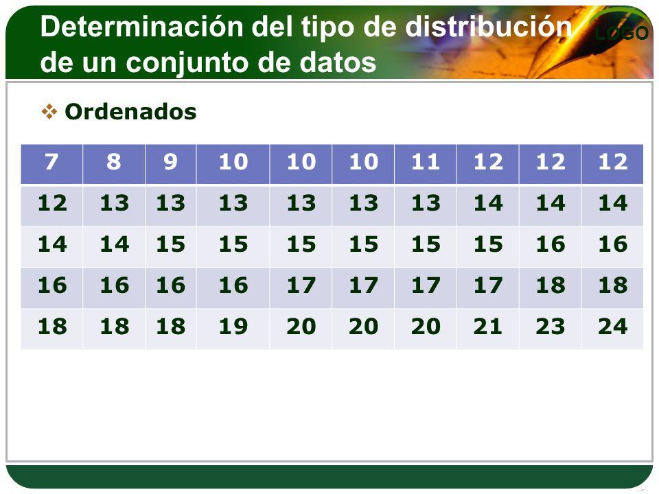 Determinación del tipo de distribución de un conjunto de datos