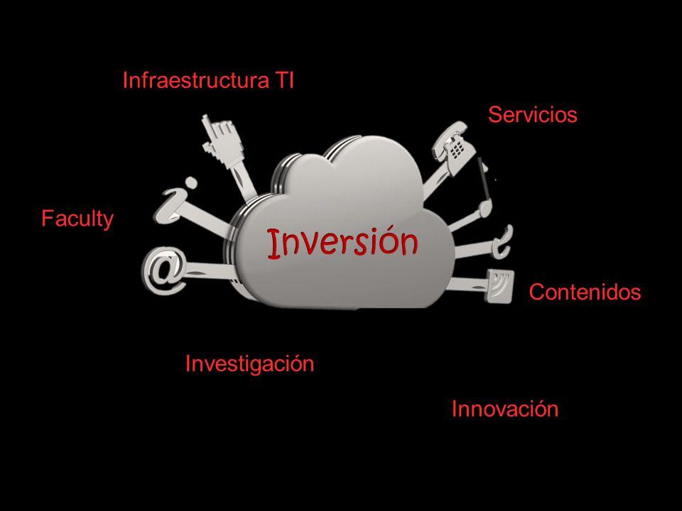 Inversión Infraestructura TI Servicios Faculty Contenidos