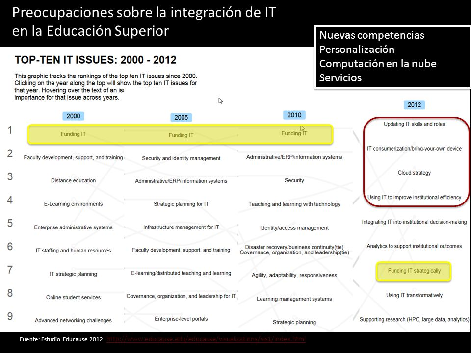 Preocupaciones sobre la integración de IT en la Educación Superior
