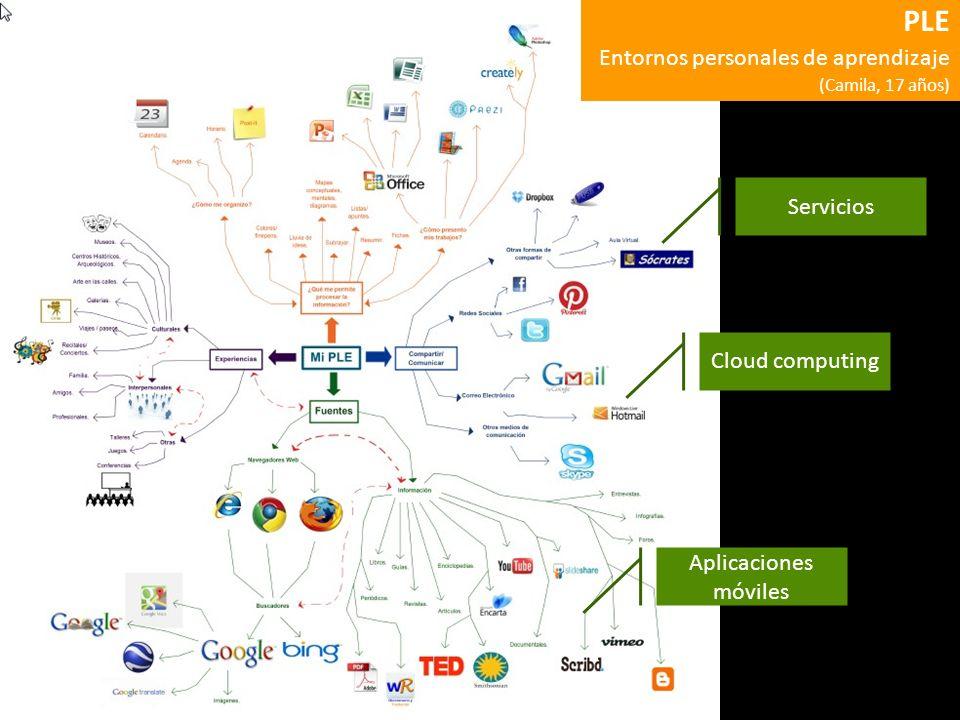 PLE Entornos personales de aprendizaje Servicios Cloud computing