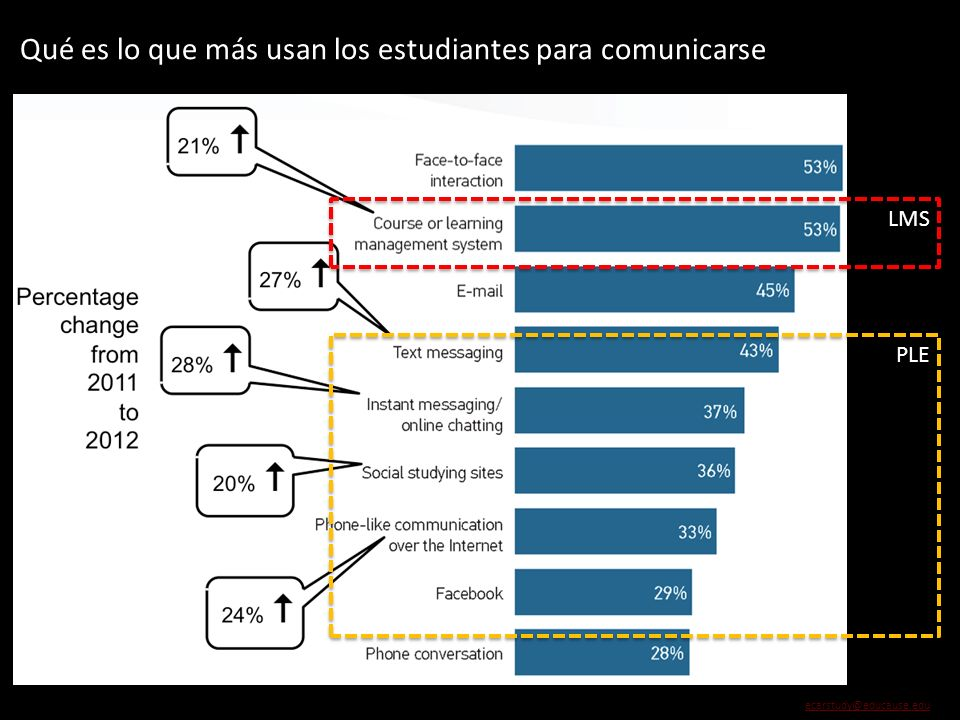 Qué es lo que más usan los estudiantes para comunicarse