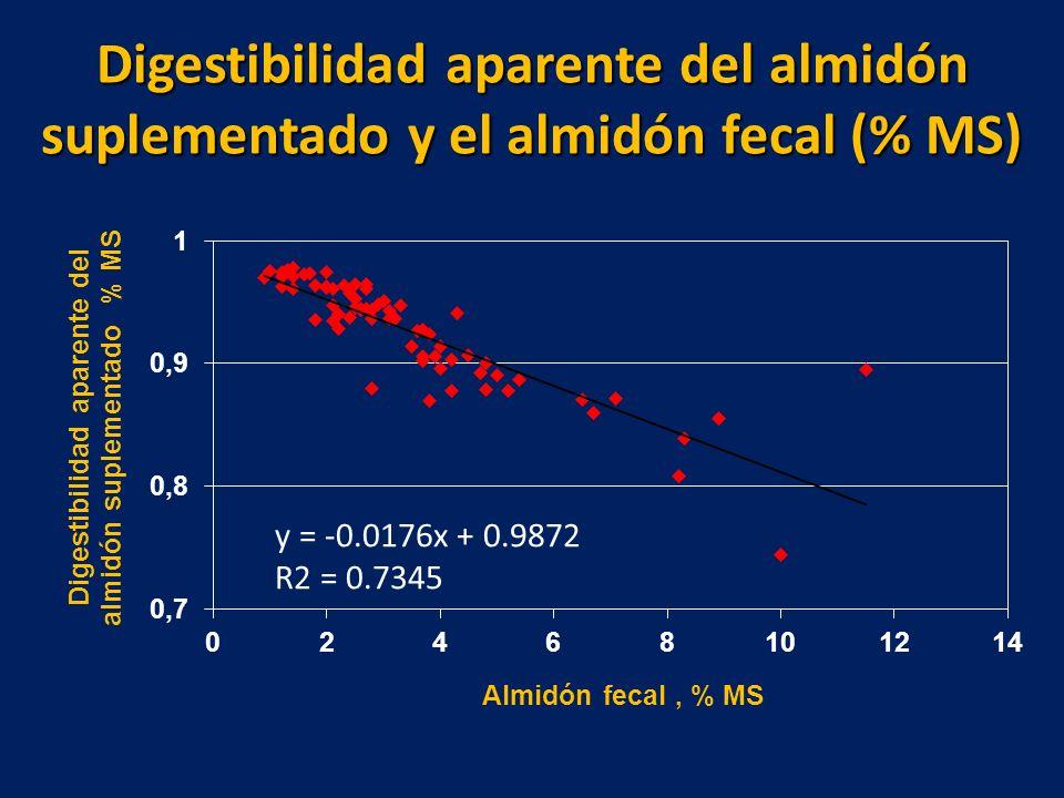 Digestibilidad aparente del almidón suplementado y el almidón fecal (% MS)