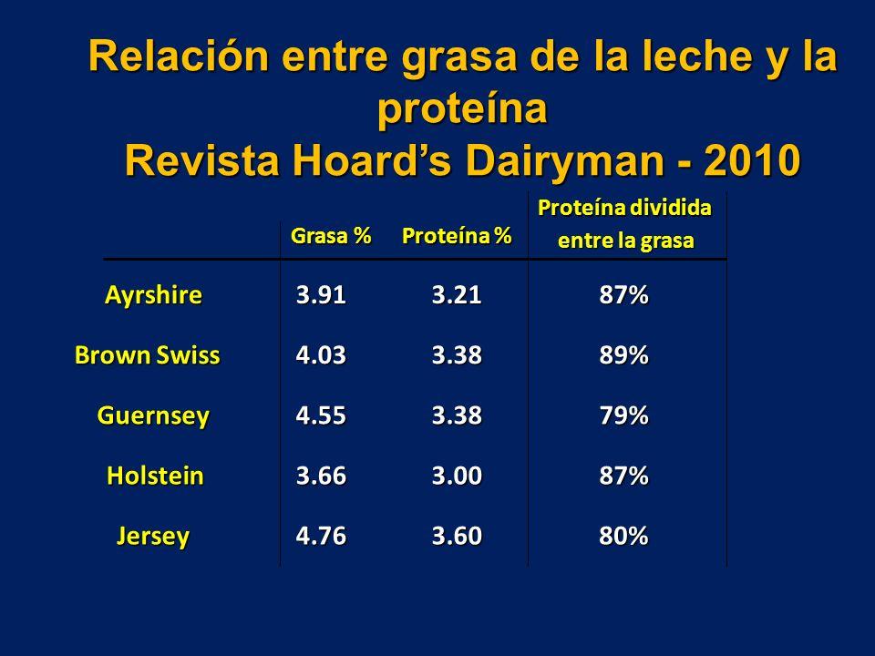 Relación entre grasa de la leche y la proteína Revista Hoard's Dairyman - 2010