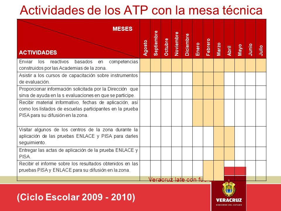 Actividades de los ATP con la mesa técnica
