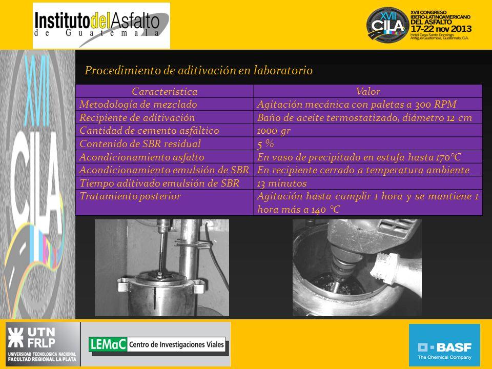 Procedimiento de aditivación en laboratorio