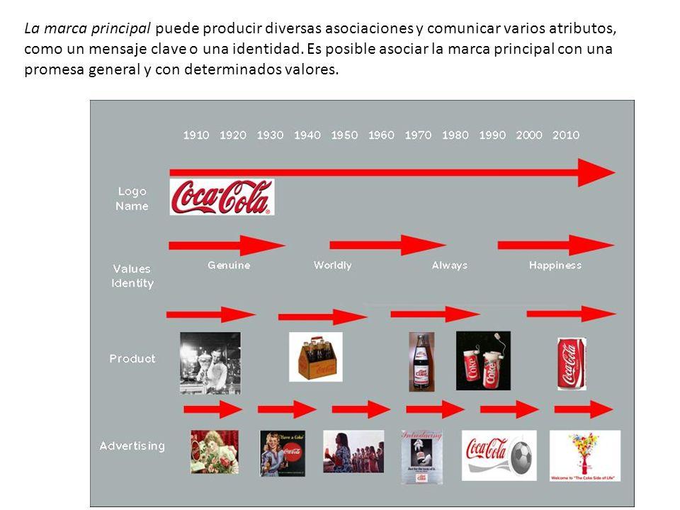La marca principal puede producir diversas asociaciones y comunicar varios atributos, como un mensaje clave o una identidad.