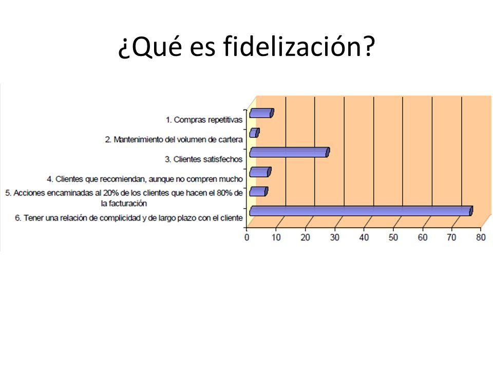 ¿Qué es fidelización