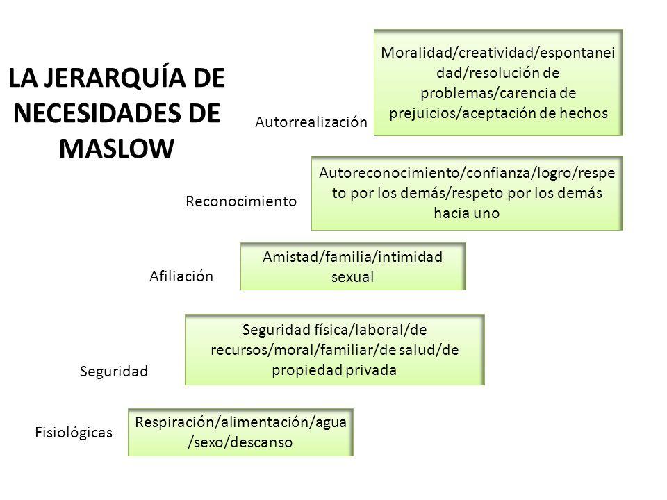 LA JERARQUÍA DE NECESIDADES DE MASLOW