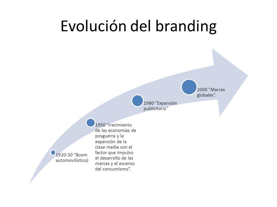Evolución del branding