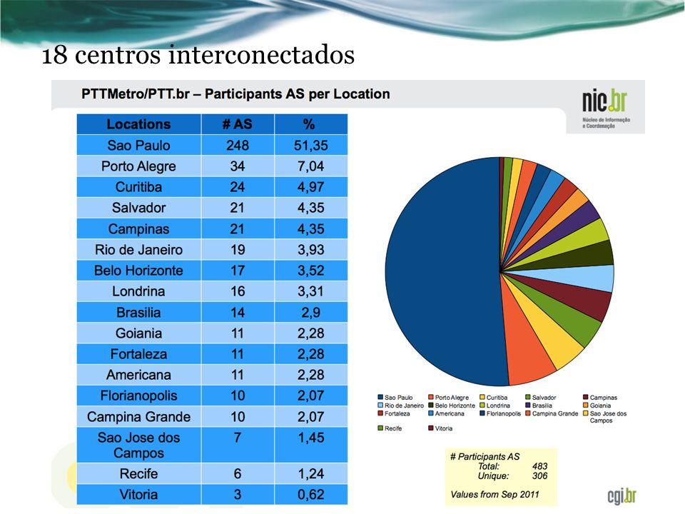 18 centros interconectados