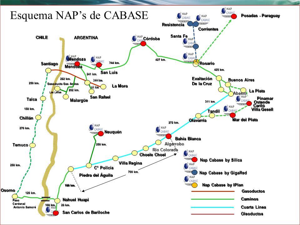 Esquema NAP's de CABASE